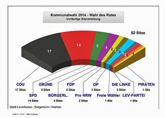 Sitzverteilung im Stadtrat Leverkusen